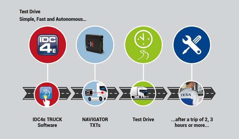 TEXA TRUCK 37, IDC4 PLUS Truck